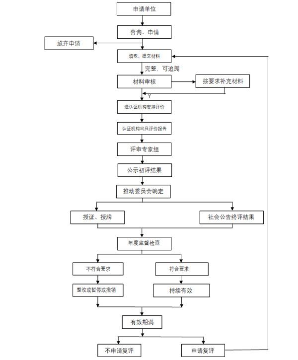 F:Desktop流程图2.jpg